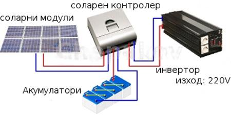 Соларна фотоволтаична системи със самостоятелно захранване