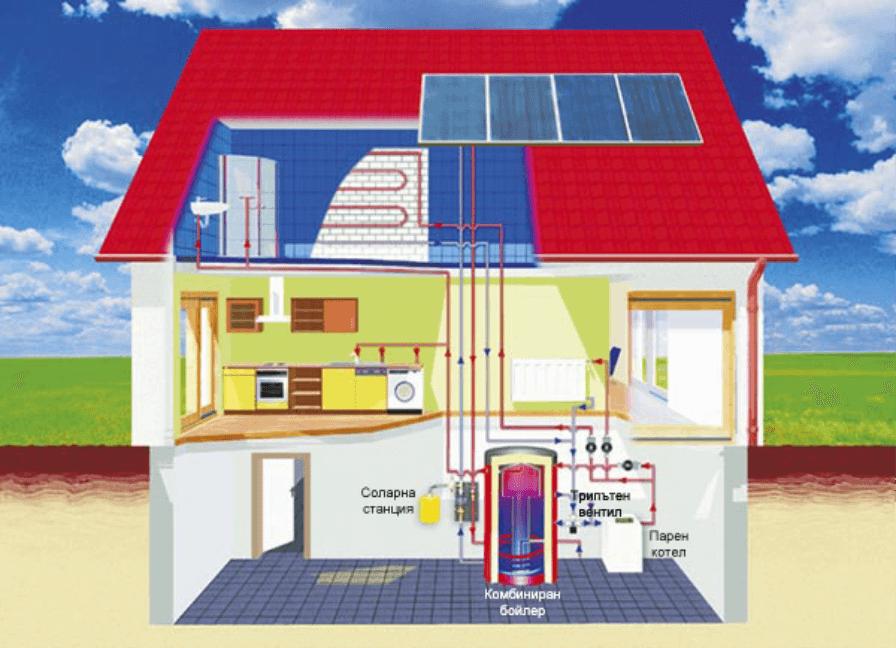 Картинка на разрез на къща, за да се покаже водно-отоплителната слънчева система